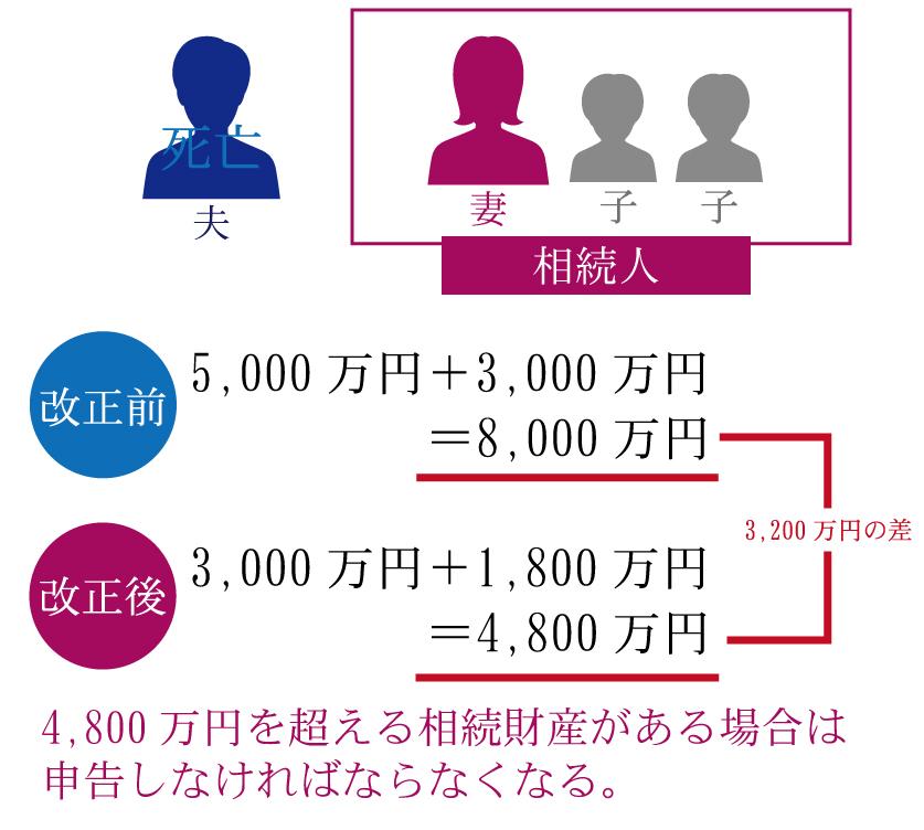 東京の家庭の25%が相続税の申告が必要に!?