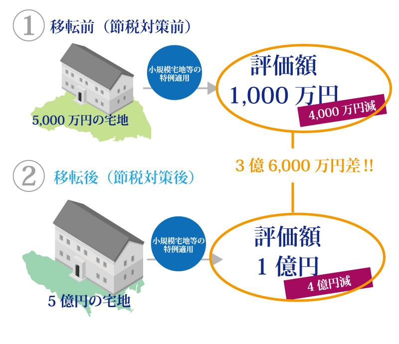 手元の現金で不動産を購入すると20%から最大80%相続税の評価額が下がります!