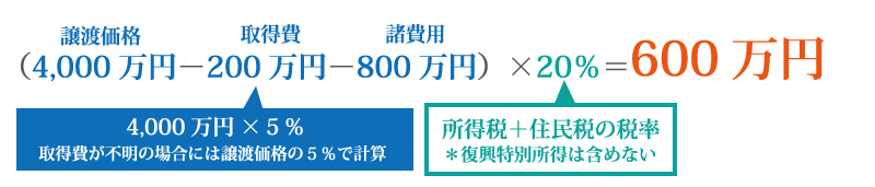 相続した空き家を売却すると譲渡所得が3,000万円控除される?!