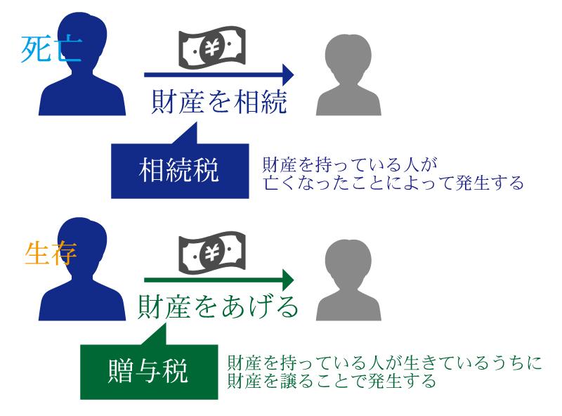 生前から対策することが重要!節税のための相続税&贈与税講座