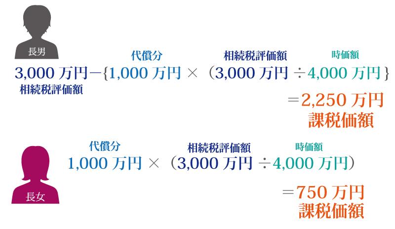 不動産などの分割しずらい相続財産は代償分割を利用するべき?代償分割を利用するための7つのポイント