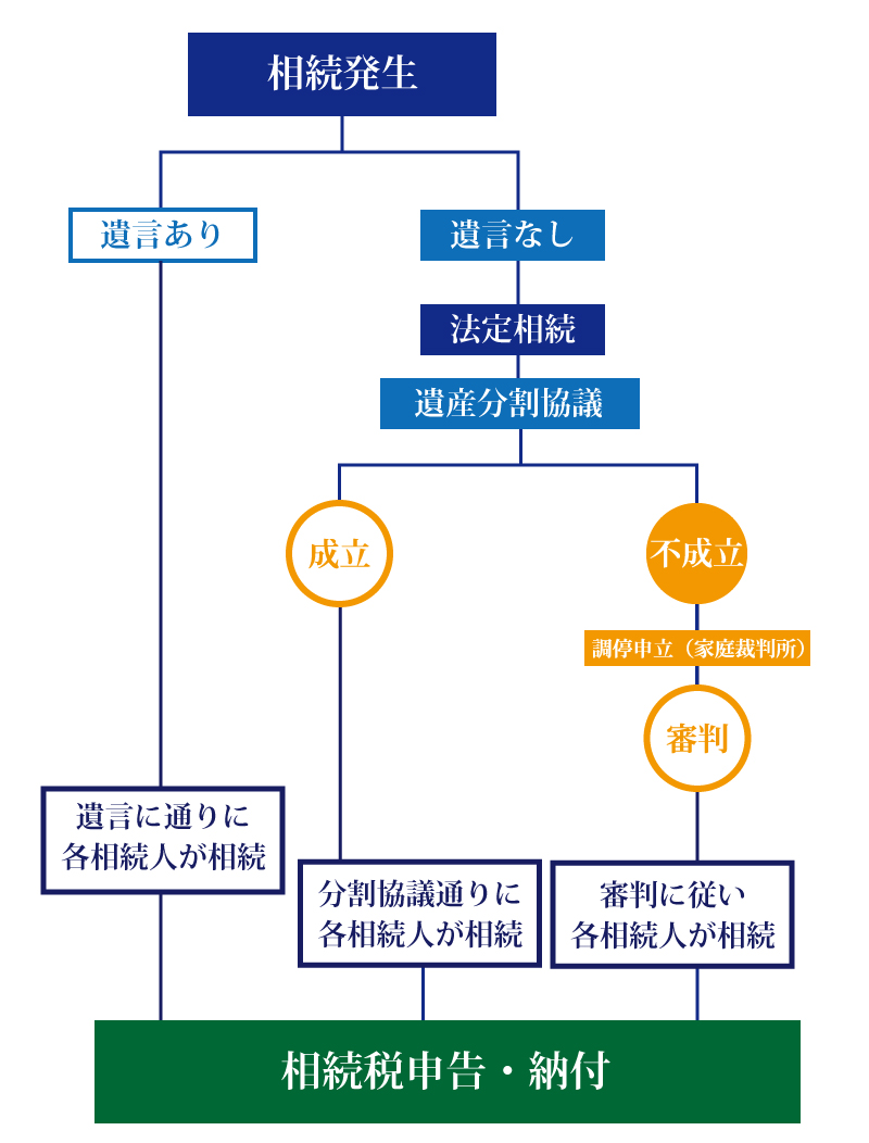 相続発生から相続税申告までの6つのステップ