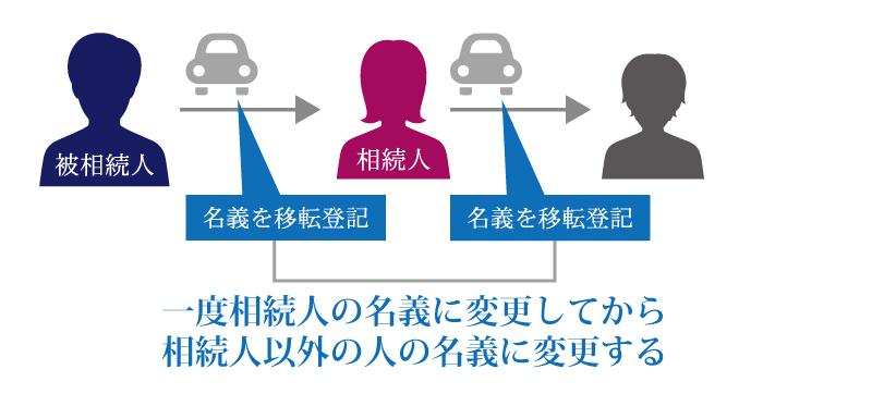 自動車を相続した時の手続き方法は?名義変更は必要?割賦で購入していた車はどうなるの?