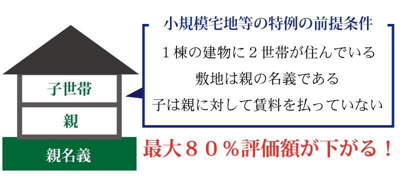 80%の評価減で相続対策可能に!?小規模宅地等の特例の6つのポイントとは
