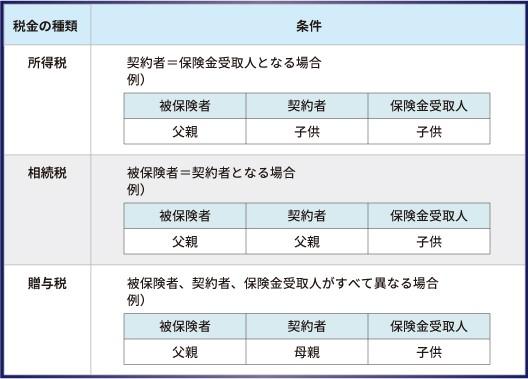 生命保険契約に関する支払調書の改正及び創設(平成30年1月1日より適用)