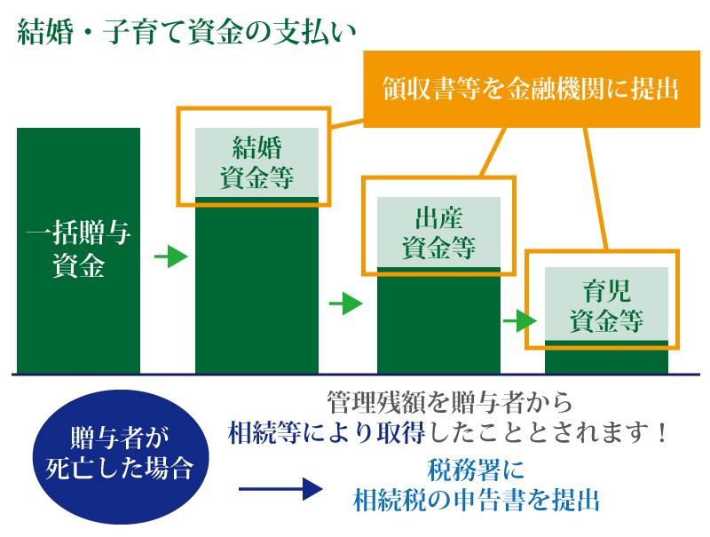 結婚・子育て資金の一括贈与は1,000万円まで贈与税が非課税に!