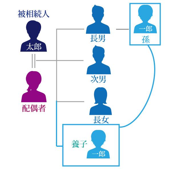 二重相続資格者がいた場合、法定相続人の数と法定相続分はどうなるの?図解解説付き
