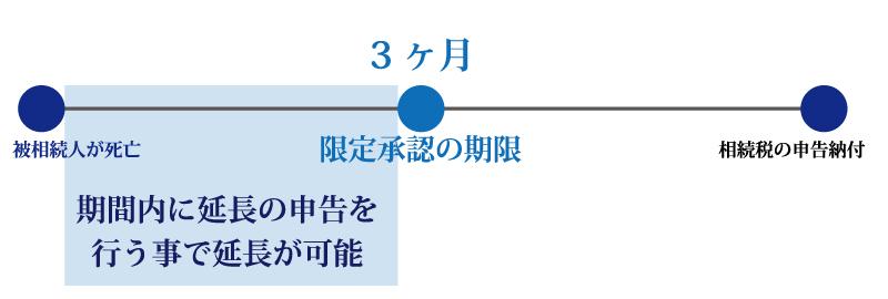 どうしても相続したい財産があるなら限定承認?限定承認の6つのポイント