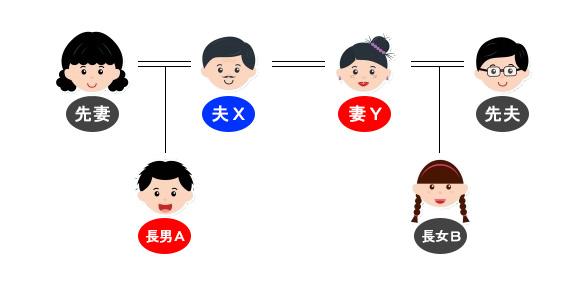 先妻、先夫との子供がある再婚夫婦の遺産分割