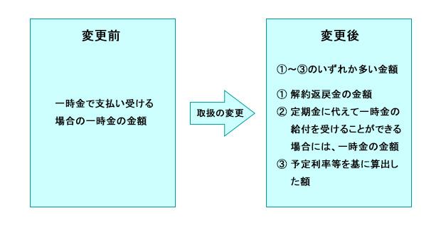 年金受給権の相続税評価方法の取り扱いの変更(平成26年9月)