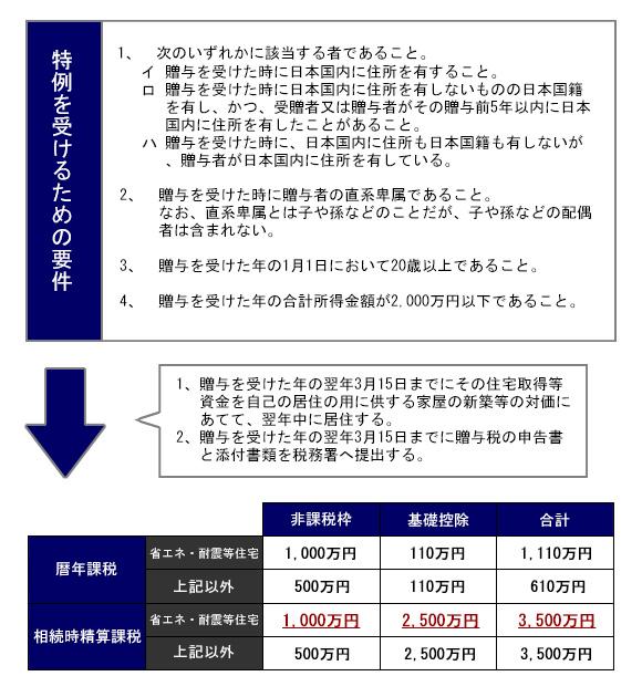 住宅資金贈与の特例について