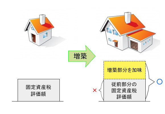 増改築した場合の家屋の評価