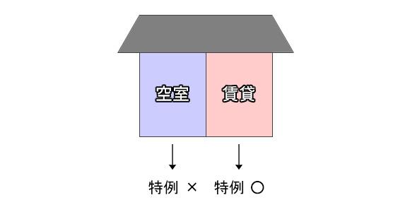 空き室がある場合の小規模宅地等の特例について