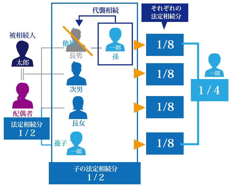 代襲相続と孫養子|二重相続資格者の法定相続人の数と相続分
