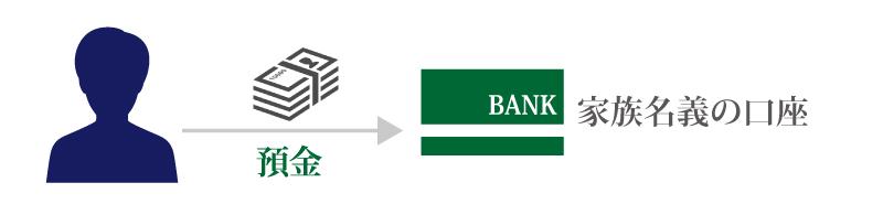 3分でわかる!名義預金の基礎知識。名義預金の影響で、相続税が追加で発生!?