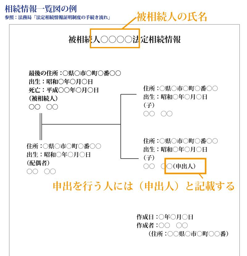 平成29年5月29日からの新制度「法定相続情報証明制度」って何?