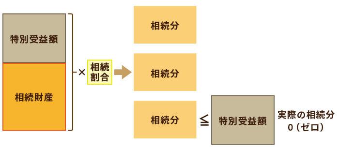 【文例つき】特別受益証明書の基礎知識