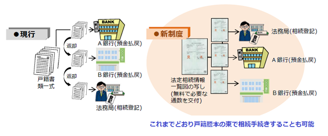 法定相続情報証明制度で相続手続きが簡単に!利用方法を徹底解説