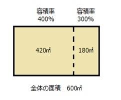 容積率の異なる2以上の地域にまたがる地積規模の大きな宅地の評価方法