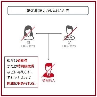 法定相続分は相続人の家族構成でこんなに変わる!【ケース別で解説】