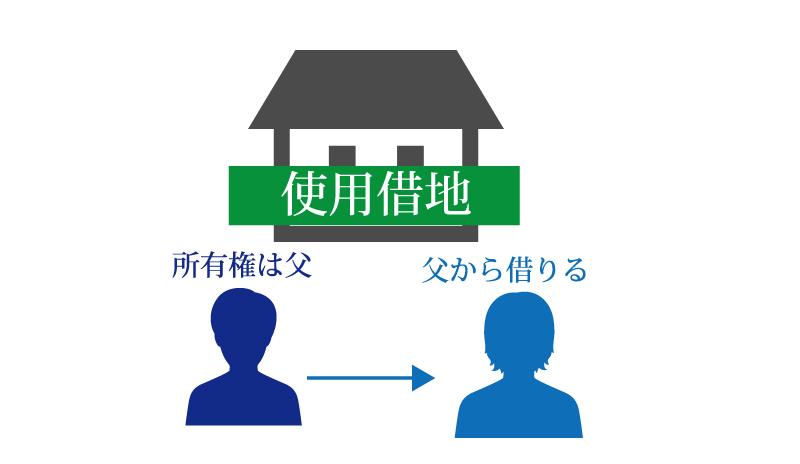 個人事業を行っているお父さんから息子さんへの、事業承継の4つのポイント