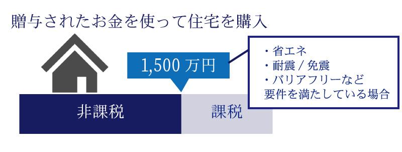 相続時精算課税制度と住宅取得等資金贈与の併用で4,000万円(※)の贈与税が非課税に!