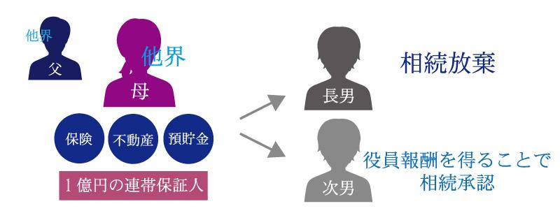 相続の疑問、もし親が連帯保証人になっていたら?連帯保証まで相続することになるの?