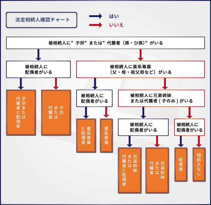 相続税の計算方法を解説!【申告が必要か誰でも簡単に分かるソフト付き】