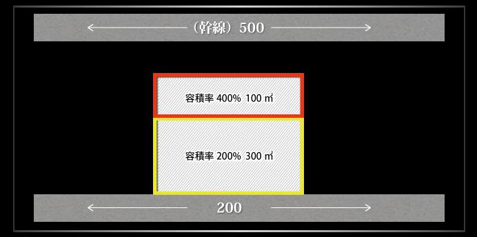 路線に近い側の容積率が低い場合のしんしゃくの可否