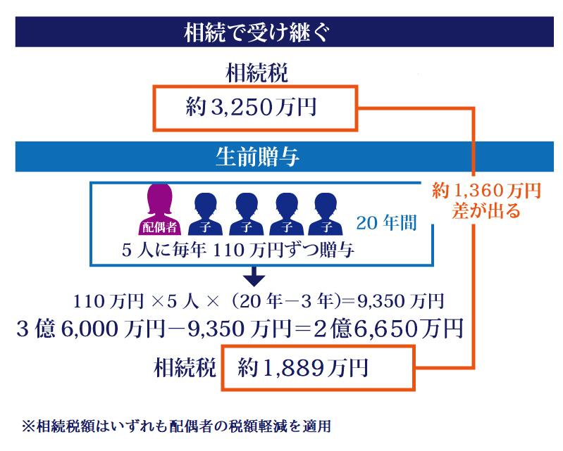 生前贈与の非課税枠は110万円以内!その中に収めれば税金を払わなくて済む?