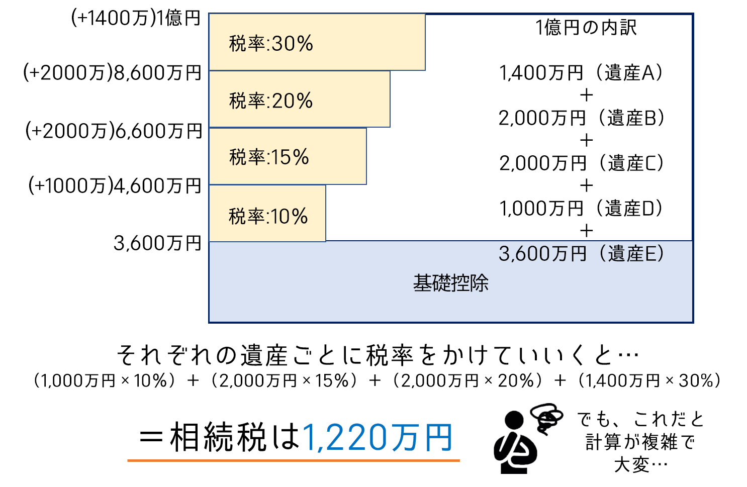 相続税の税率が知りたい!相続税額が算出する計算式と手順は?