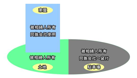 土地の評価単位と利用区分