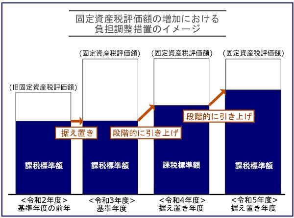 令和3年度は固定資産税評価額の評価替え!コロナ禍における負担調整措置