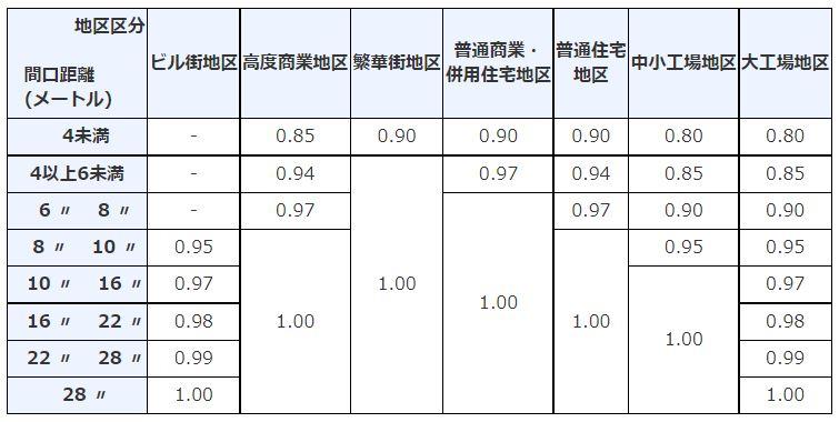 相続税路線価とは?土地評価額の計算方法や路線価の調べ方を紹介!
