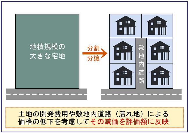 「地積規模の大きな宅地の評価」を適用した市街地農地の評価方法